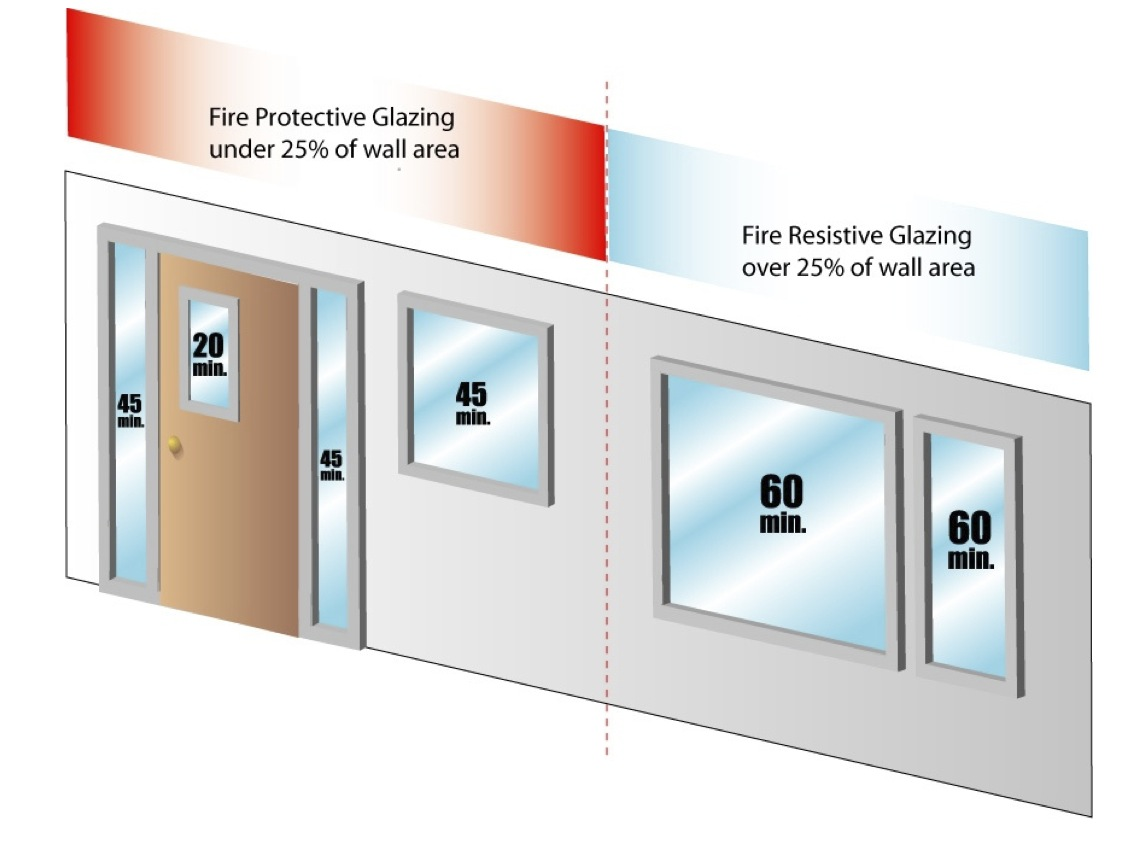 The Codes Allow 20 Minute Fire Doors With Vision Panels