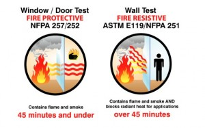 Fire Protective vs Fire Resistive diagram
