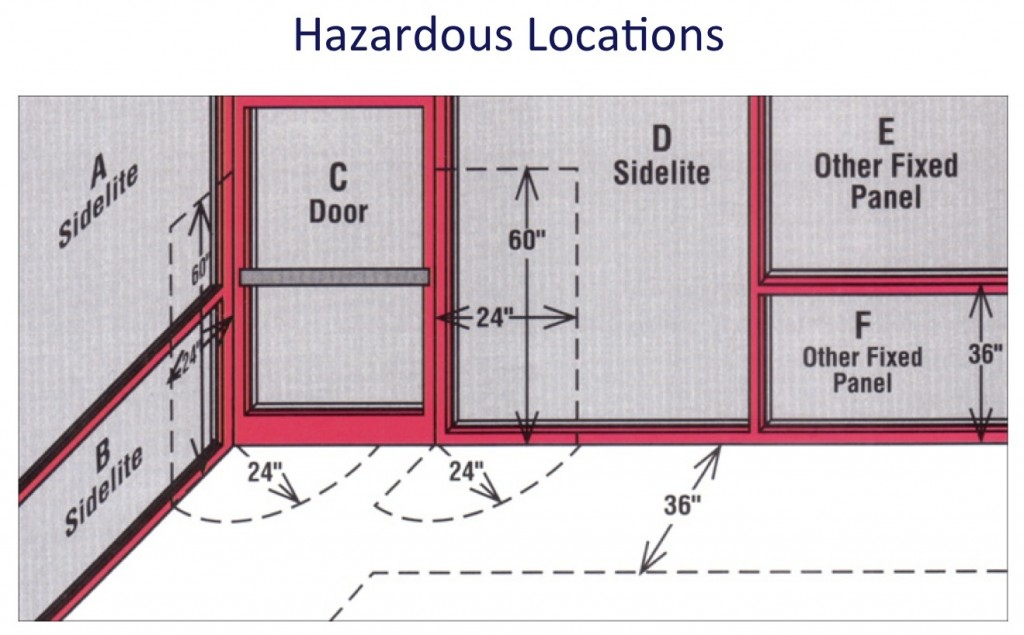 Where Codes Require Impact Safe Fire Rated Glazing Safe